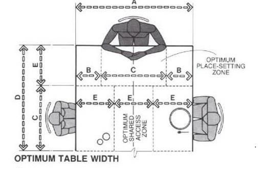 ระยะจัดโต๊ะ