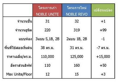Compare REVO UNITE_resize