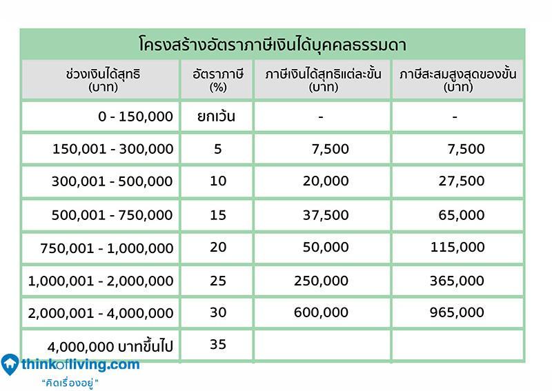 13กราฟฟิก ภาษี copy