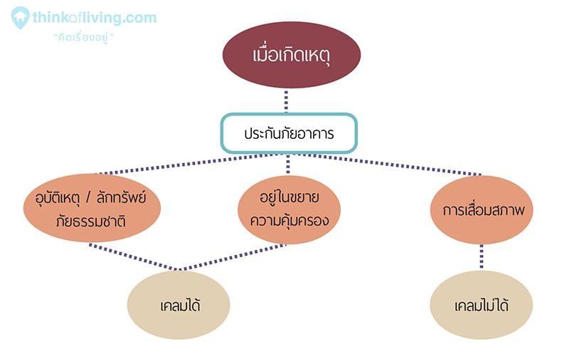 งานระบบในคอนโด-Graphic-04-03