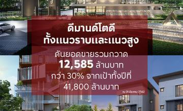 AP Thailand ประกาศผลงานไตรมาสแรก ปิดขาย Aspire อโศก-รัชดา เตรียมส่ง 13 โครงการใหม่ มูลค่า 19,720 ล้านบาท รุกไตรมาส 2