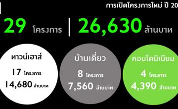 Pruksa เปิดแผนปี 2564 เตรียมเปิด  29 โครงการใหม่ มูลค่า 26,630 ล้านบาท